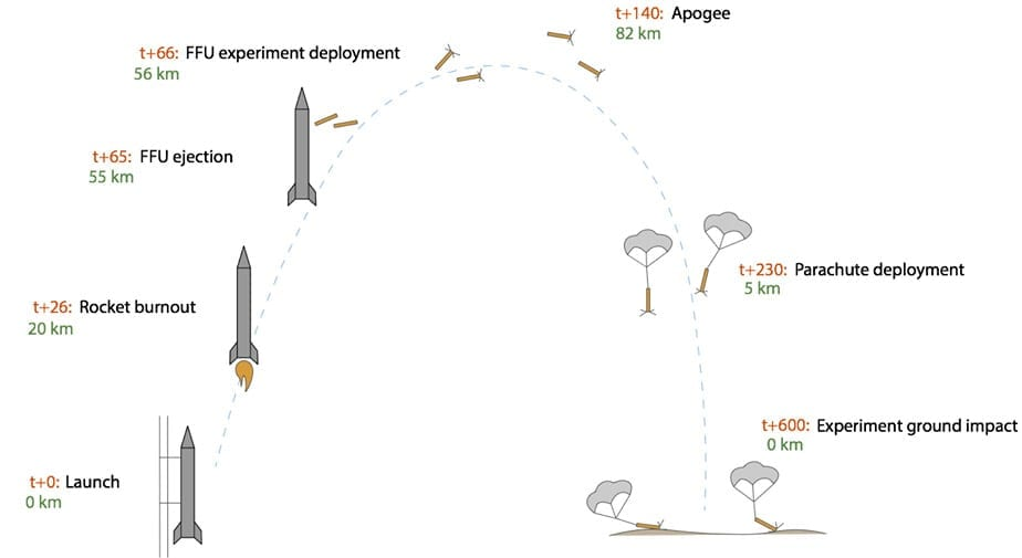 lesjöfors space rocket project